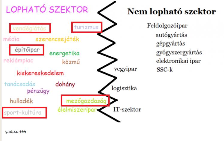 lopható és nem lopható szektorok  /foto:444