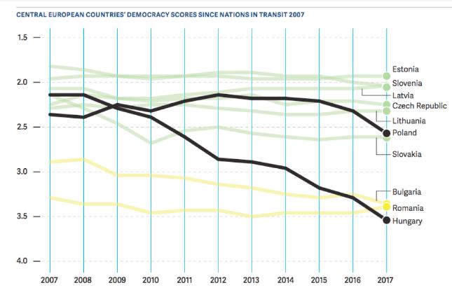 A közép-európai országok demokrácia-pontjainak alakulása 2007 óta.