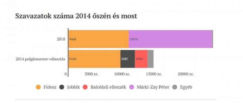 grafikon: Index.hu