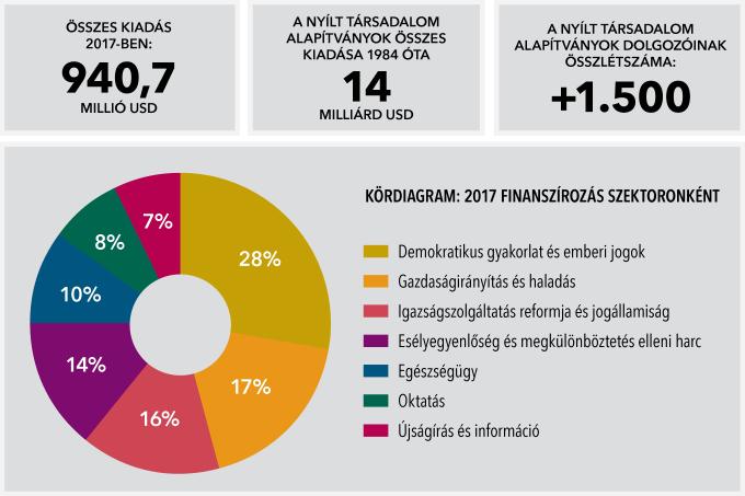 grafikon: OSI